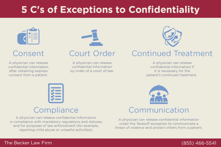 exceptions to confidentiality